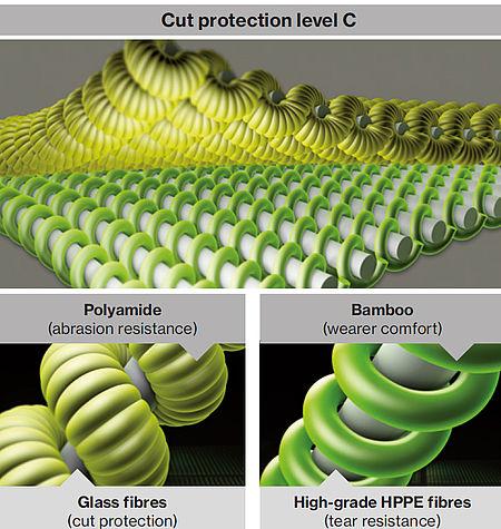 Bamboo TwinFlex Cut Level C