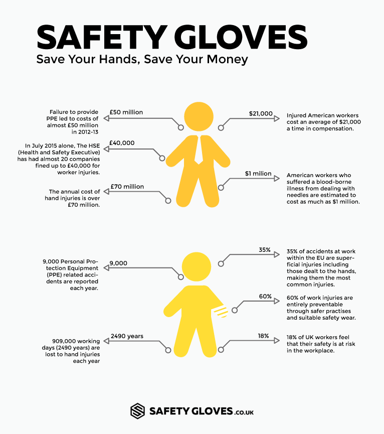 Save Money With the Right Safety Gloves